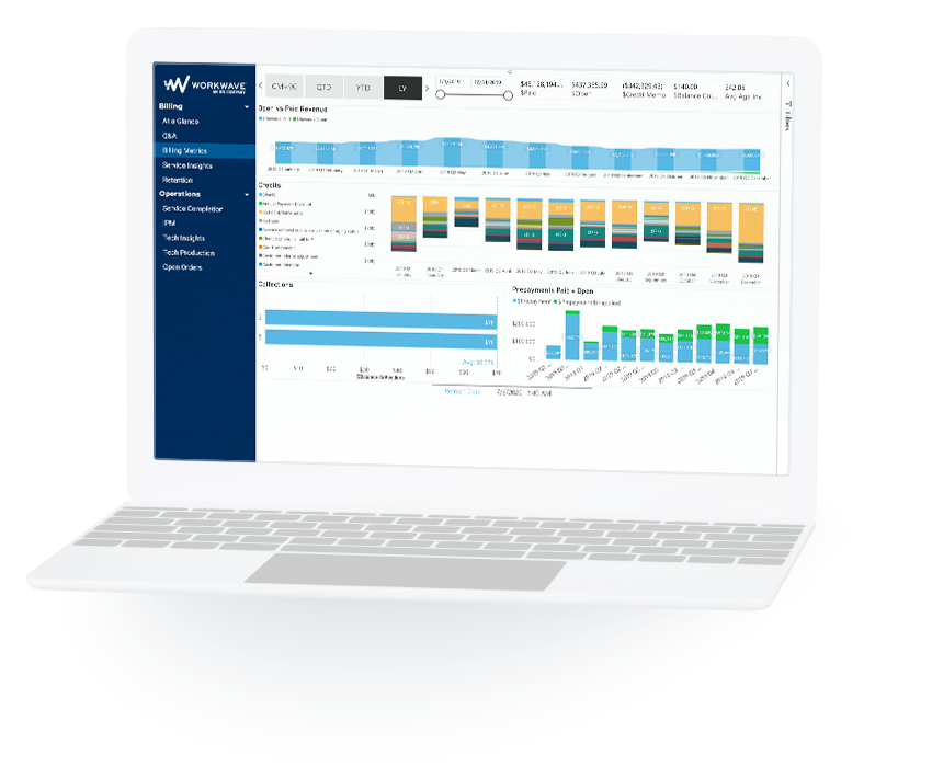 Pest control financial dashboard